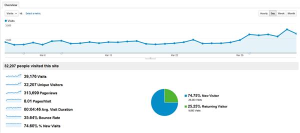 Statistika - oglašavanje
